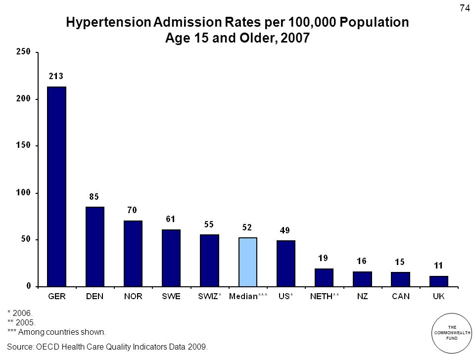 THE COMMONWEALTH FUND 74 Hypertension Admission Rates per 100,000 Population Age 15 and Older, 2007 * 2006.