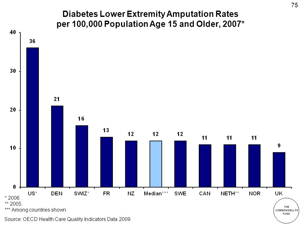 THE COMMONWEALTH FUND 75 Diabetes Lower Extremity Amputation Rates per 100,000 Population Age 15 and Older, 2007* * 2006.