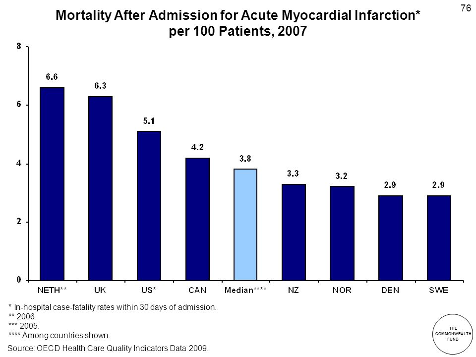 THE COMMONWEALTH FUND 76 Mortality After Admission for Acute Myocardial Infarction* per 100 Patients, 2007 * In-hospital case-fatality rates within 30 days of admission.