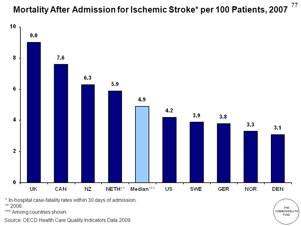 THE COMMONWEALTH FUND 77 Mortality After Admission for Ischemic Stroke* per 100 Patients, 2007 * In-hospital case-fatality rates within 30 days of admission.