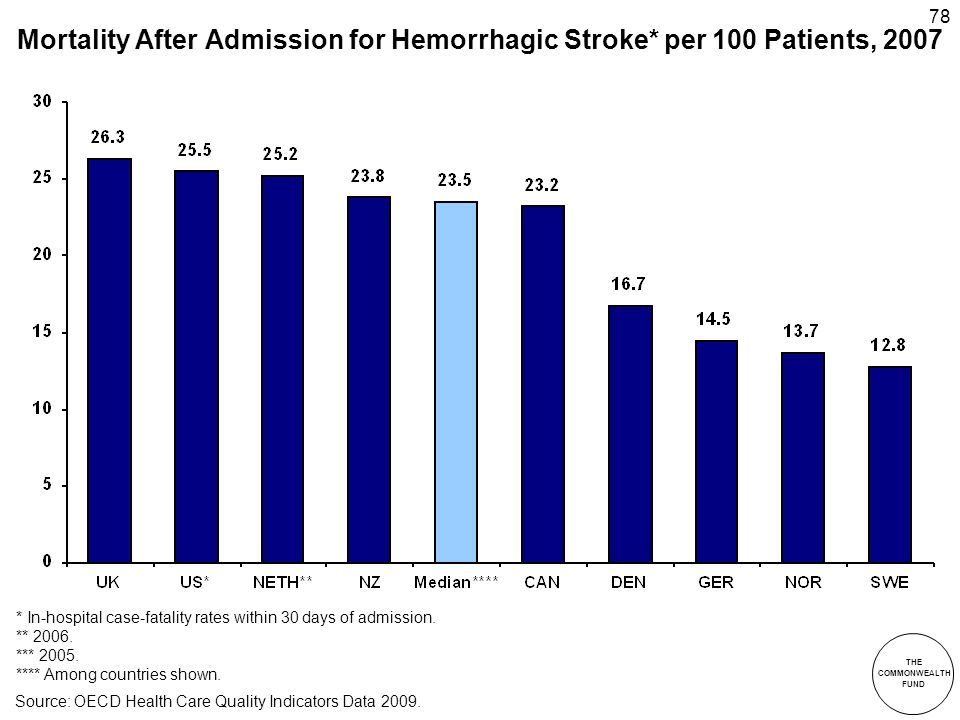 THE COMMONWEALTH FUND 78 Mortality After Admission for Hemorrhagic Stroke* per 100 Patients, 2007 * In-hospital case-fatality rates within 30 days of admission.