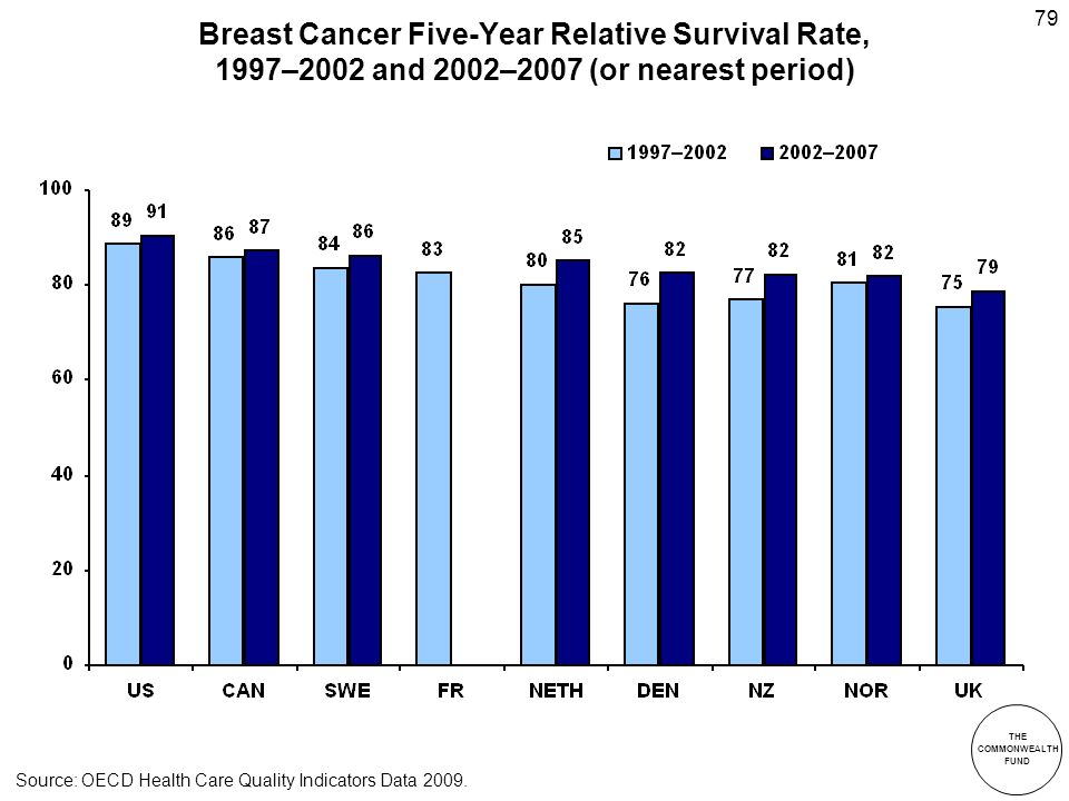 THE COMMONWEALTH FUND 79 Breast Cancer Five-Year Relative Survival Rate, 1997–2002 and 2002–2007 (or nearest period) Source: OECD Health Care Quality Indicators Data 2009.