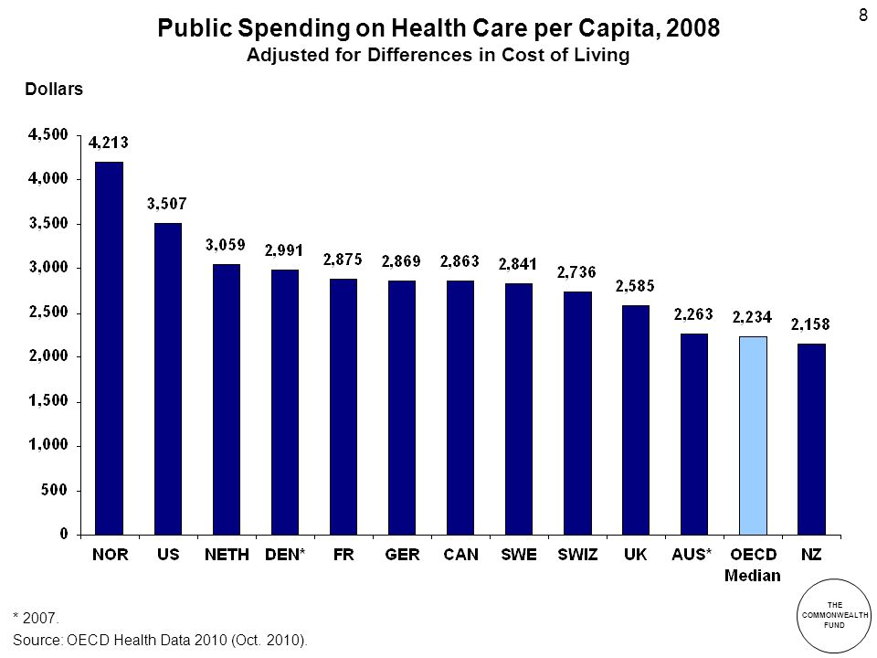 THE COMMONWEALTH FUND 8 Public Spending on Health Care per Capita, 2008 Adjusted for Differences in Cost of Living * 2007.