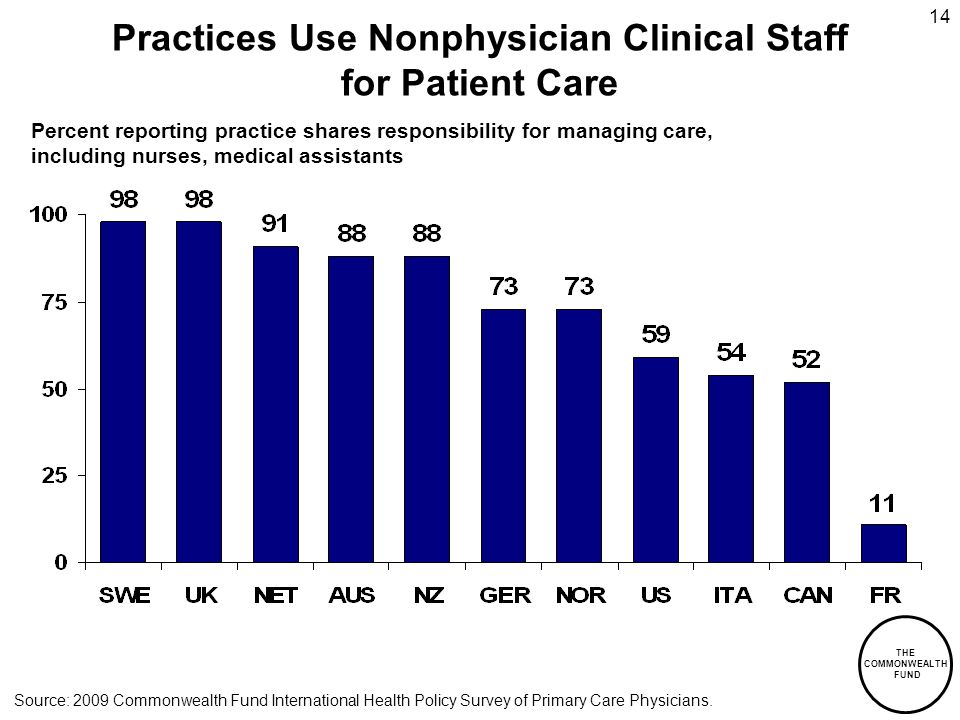 THE COMMONWEALTH FUND 14 Practices Use Nonphysician Clinical Staff for Patient Care Percent reporting practice shares responsibility for managing care, including nurses, medical assistants Source: 2009 Commonwealth Fund International Health Policy Survey of Primary Care Physicians.