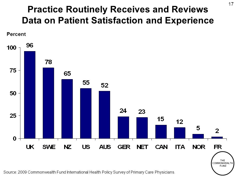 THE COMMONWEALTH FUND 17 Percent Practice Routinely Receives and Reviews Data on Patient Satisfaction and Experience Source: 2009 Commonwealth Fund International Health Policy Survey of Primary Care Physicians.