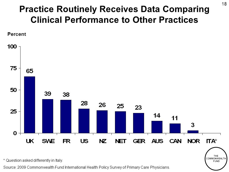THE COMMONWEALTH FUND 18 Practice Routinely Receives Data Comparing Clinical Performance to Other Practices Percent * Question asked differently in Italy.