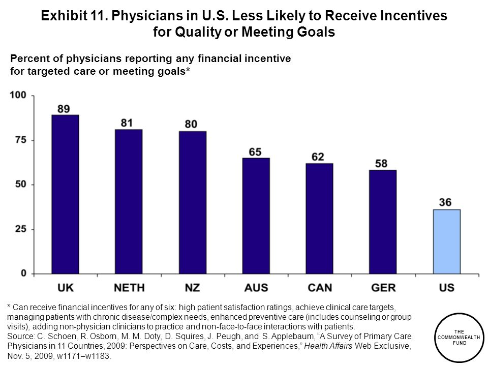 THE COMMONWEALTH FUND Percent of physicians reporting any financial incentive for targeted care or meeting goals* * Can receive financial incentives for any of six: high patient satisfaction ratings, achieve clinical care targets, managing patients with chronic disease/complex needs, enhanced preventive care (includes counseling or group visits), adding non-physician clinicians to practice and non-face-to-face interactions with patients.