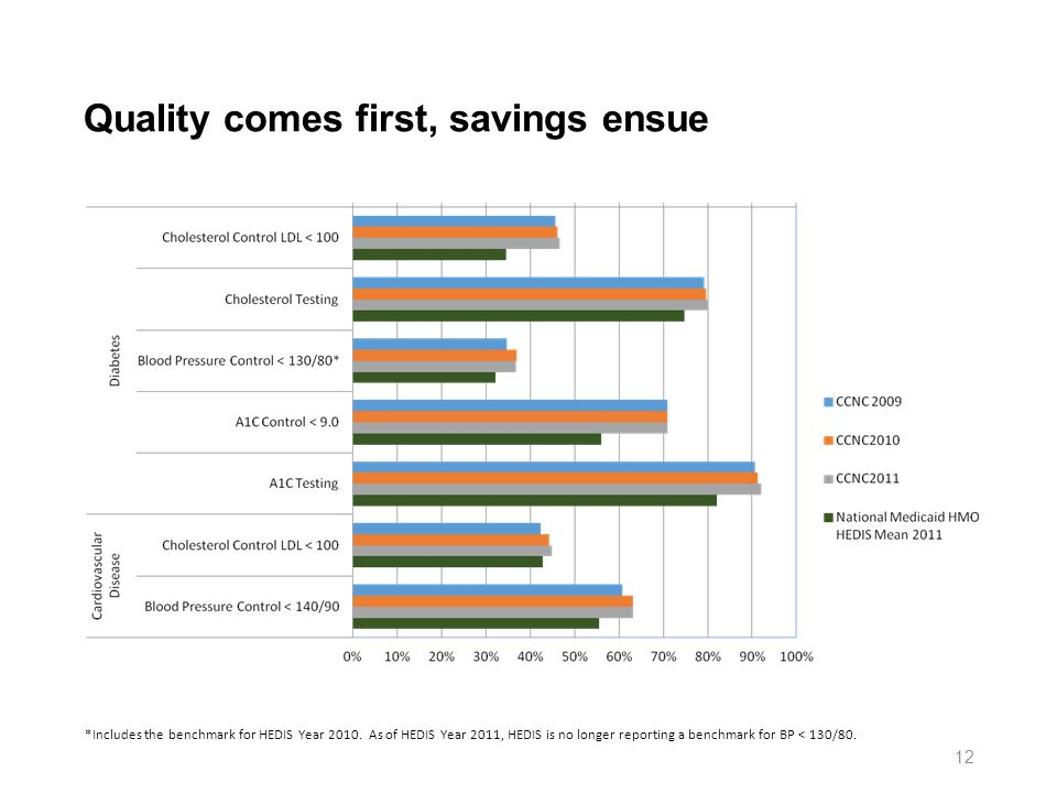 Quality comes first, savings ensue *Includes the benchmark for HEDIS Year 2010.
