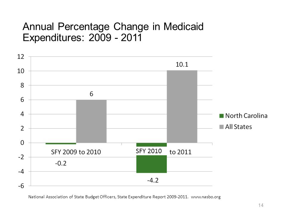Annual Percentage Change in Medicaid Expenditures: 2009 - 2011 SFY 2010 National Association of State Budget Officers, State Expenditure Report 2009-2011.