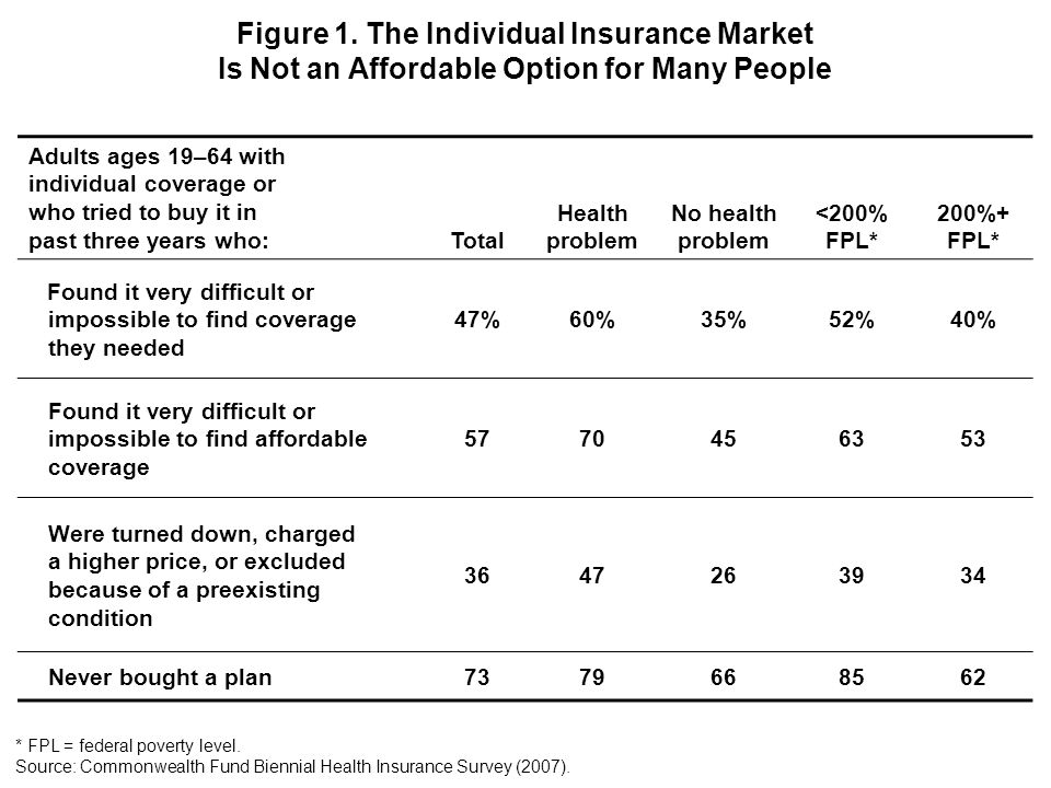 Adults ages 19–64 with individual coverage or who tried to buy it in past three years who: Total Health problem No health problem <200% FPL* 200%+ FPL* Found it very difficult or impossible to find coverage they needed 47%60%35%52%40% Found it very difficult or impossible to find affordable coverage 5770456353 Were turned down, charged a higher price, or excluded because of a preexisting condition 3647263934 Never bought a plan7379668562 Figure 1.