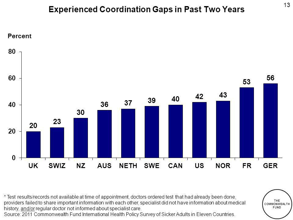 THE COMMONWEALTH FUND 13 Experienced Coordination Gaps in Past Two Years Percent * Test results/records not available at time of appointment, doctors ordered test that had already been done, providers failed to share important information with each other, specialist did not have information about medical history, and/or regular doctor not informed about specialist care.