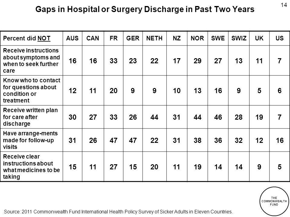 THE COMMONWEALTH FUND 14 Gaps in Hospital or Surgery Discharge in Past Two Years Percent did NOTAUSCANFRGERNETHNZNORSWESWIZUKUS Receive instructions about symptoms and when to seek further care 16 33232217292713117 Know who to contact for questions about condition or treatment 12112099101316956 Receive written plan for care after discharge 302733264431444628197 Have arrange-ments made for follow-up visits 312647 22313836321216 Receive clear instructions about what medicines to be taking 1511271520111914 95 Source: 2011 Commonwealth Fund International Health Policy Survey of Sicker Adults in Eleven Countries.