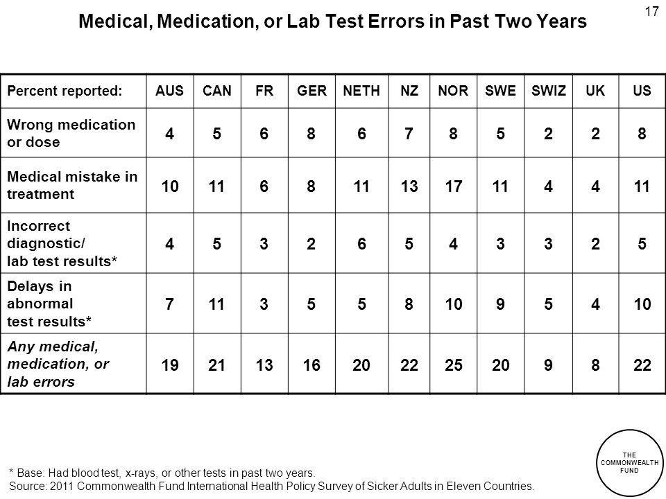 THE COMMONWEALTH FUND Medical, Medication, or Lab Test Errors in Past Two Years Percent reported:AUSCANFRGERNETHNZNORSWESWIZUKUS Wrong medication or dose 45686785228 Medical mistake in treatment 101168 13171144 Incorrect diagnostic/ lab test results* 45326543325 Delays in abnormal test results* 711355810954 Any medical, medication, or lab errors 19211316202225209822 17 * Base: Had blood test, x-rays, or other tests in past two years.