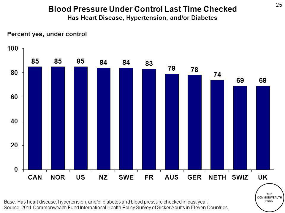THE COMMONWEALTH FUND Blood Pressure Under Control Last Time Checked Has Heart Disease, Hypertension, and/or Diabetes 25 Percent yes, under control Base: Has heart disease, hypertension, and/or diabetes and blood pressure checked in past year.