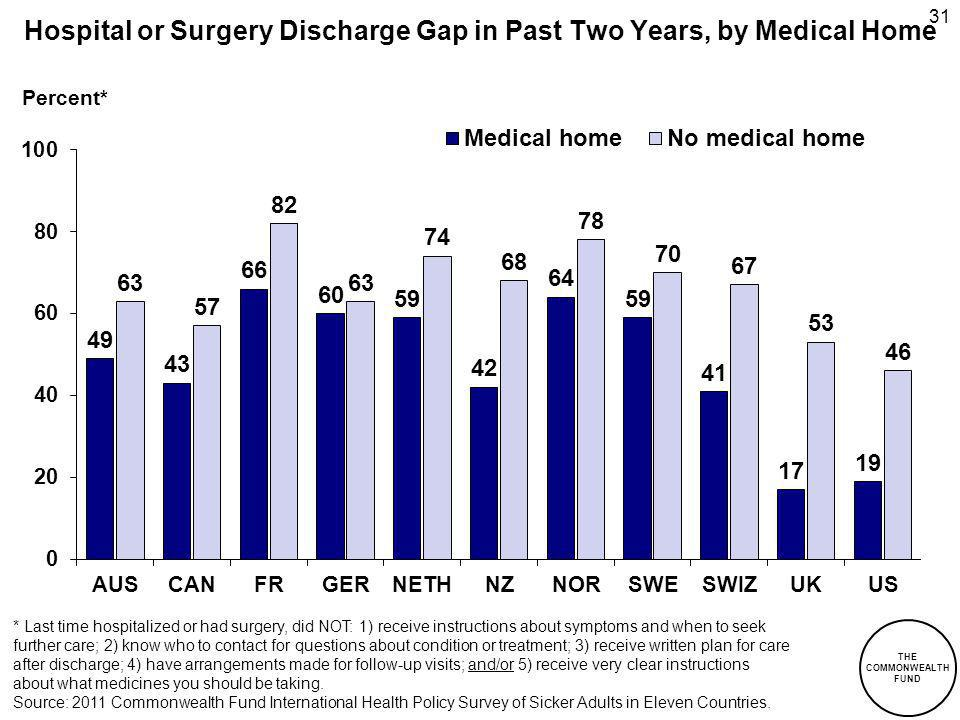 THE COMMONWEALTH FUND 31 Hospital or Surgery Discharge Gap in Past Two Years, by Medical Home Percent* * Last time hospitalized or had surgery, did NOT: 1) receive instructions about symptoms and when to seek further care; 2) know who to contact for questions about condition or treatment; 3) receive written plan for care after discharge; 4) have arrangements made for follow-up visits; and/or 5) receive very clear instructions about what medicines you should be taking.