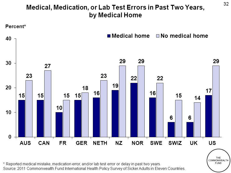 THE COMMONWEALTH FUND 32 Medical, Medication, or Lab Test Errors in Past Two Years, by Medical Home Percent* * Reported medical mistake, medication error, and/or lab test error or delay in past two years.