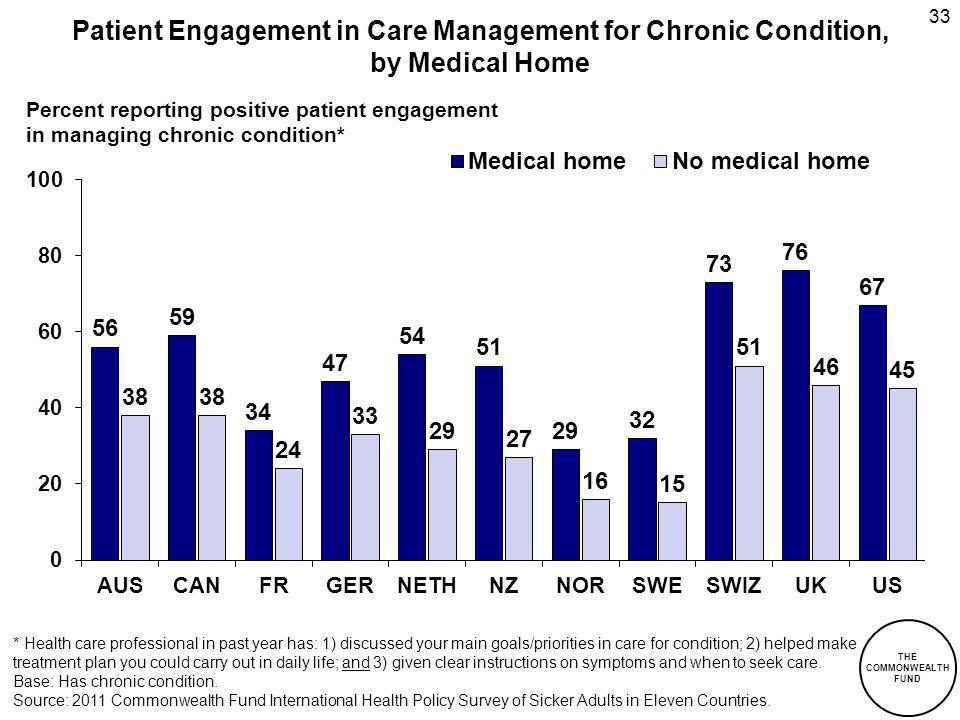 THE COMMONWEALTH FUND Patient Engagement in Care Management for Chronic Condition, by Medical Home 33 * Health care professional in past year has: 1) discussed your main goals/priorities in care for condition; 2) helped make treatment plan you could carry out in daily life; and 3) given clear instructions on symptoms and when to seek care.