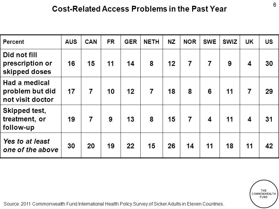 THE COMMONWEALTH FUND 6 Cost-Related Access Problems in the Past Year PercentAUSCANFRGERNETHNZNORSWESWIZUKUS Did not fill prescription or skipped doses 16151114812779430 Had a medical problem but did not visit doctor 17710127188611729 Skipped test, treatment, or follow-up 1979138157411431 Yes to at least one of the above 3020192215261411181142 Source: 2011 Commonwealth Fund International Health Policy Survey of Sicker Adults in Eleven Countries.