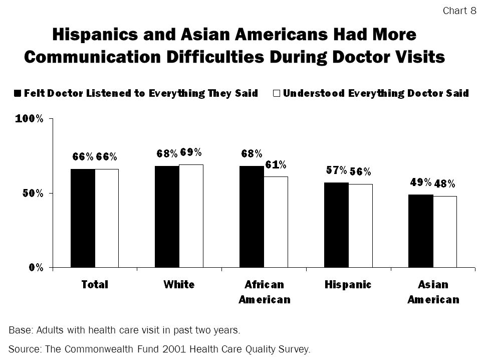Hispanics and Asian Americans Had More Communication Difficulties During Doctor Visits Base: Adults with health care visit in past two years.