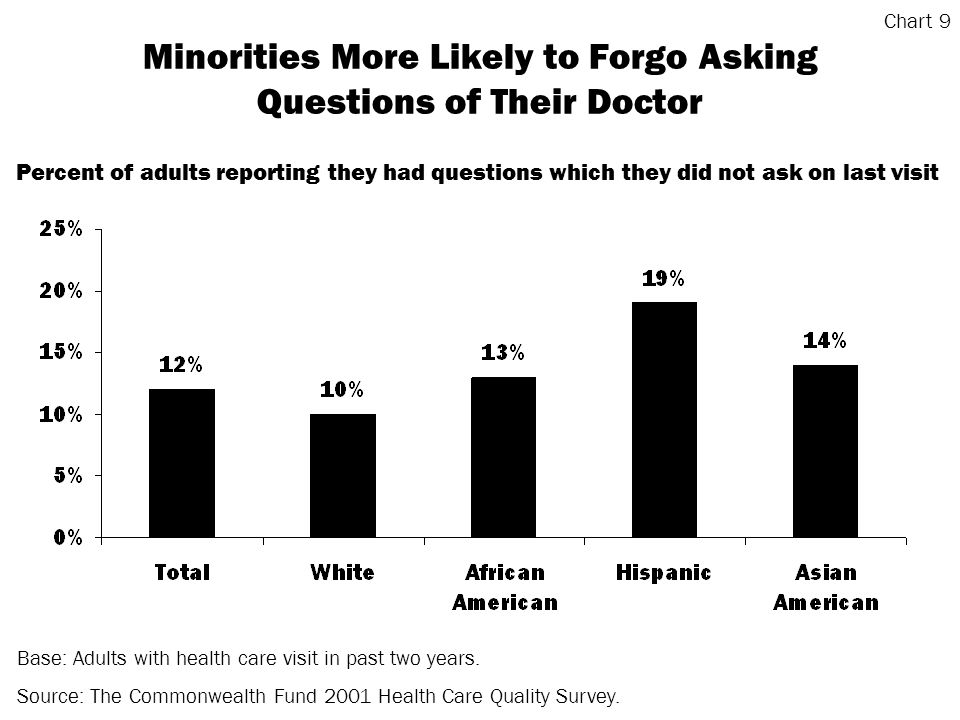 Minorities More Likely to Forgo Asking Questions of Their Doctor Base: Adults with health care visit in past two years.