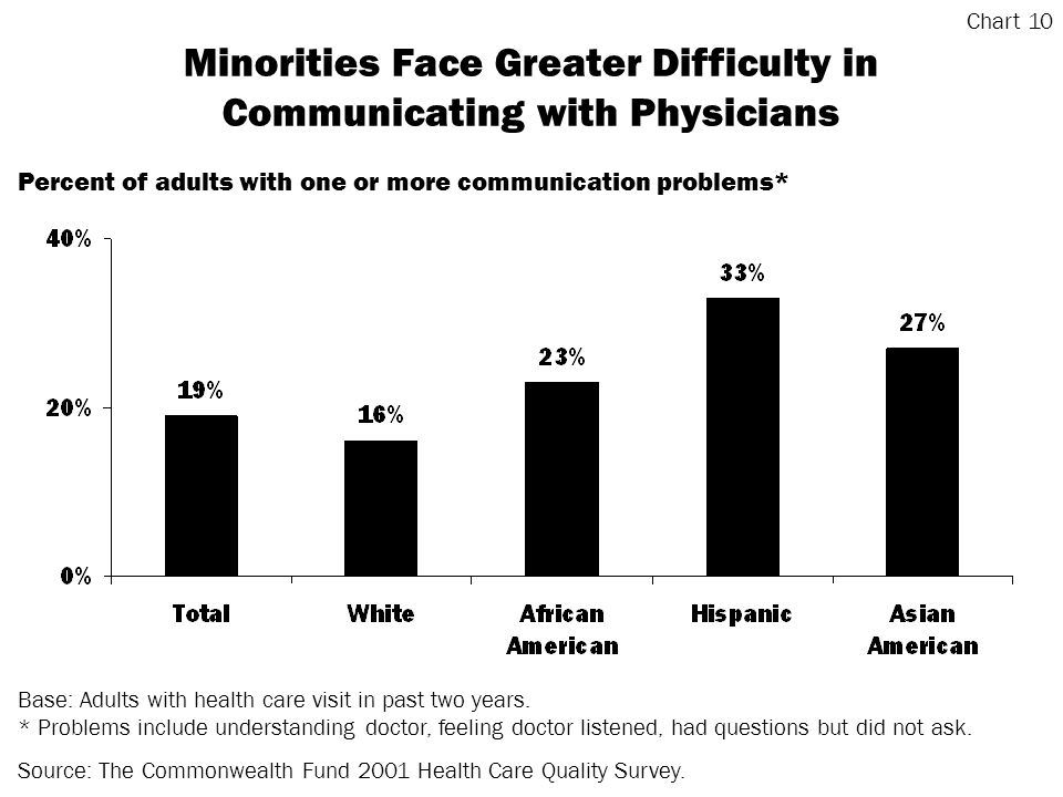 Minorities Face Greater Difficulty in Communicating with Physicians Base: Adults with health care visit in past two years.