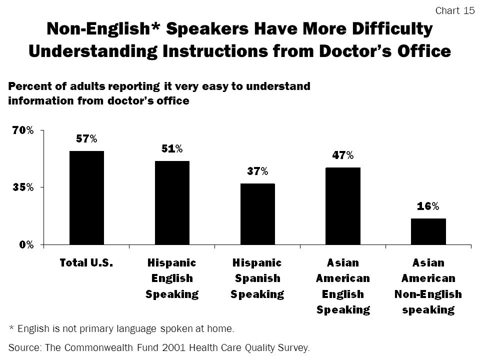 Non-English* Speakers Have More Difficulty Understanding Instructions from Doctors Office * English is not primary language spoken at home.