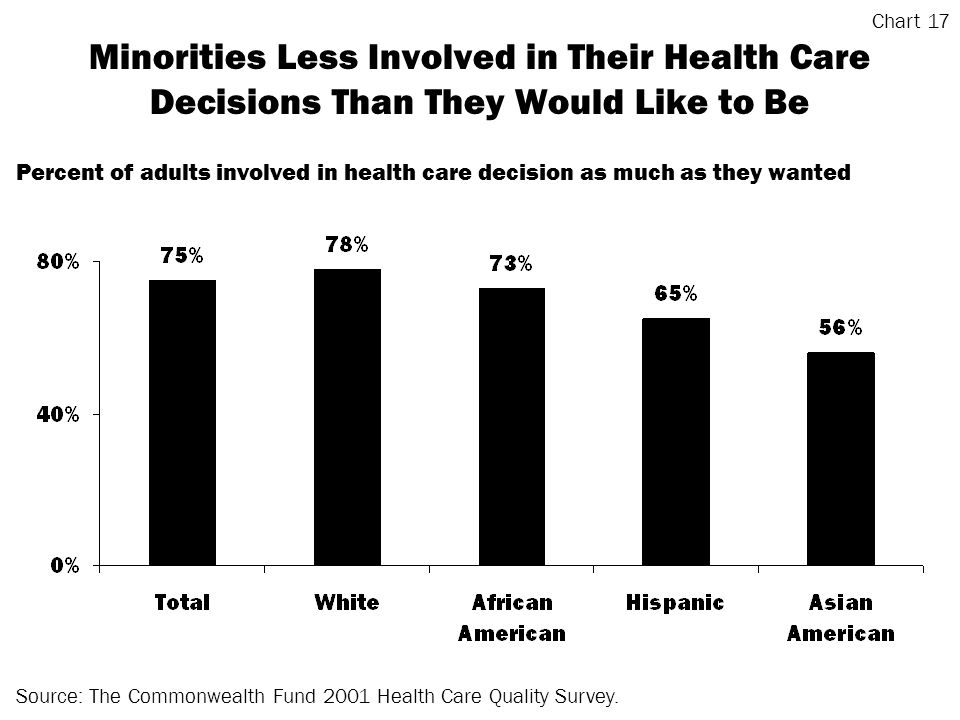 Minorities Less Involved in Their Health Care Decisions Than They Would Like to Be Source: The Commonwealth Fund 2001 Health Care Quality Survey.
