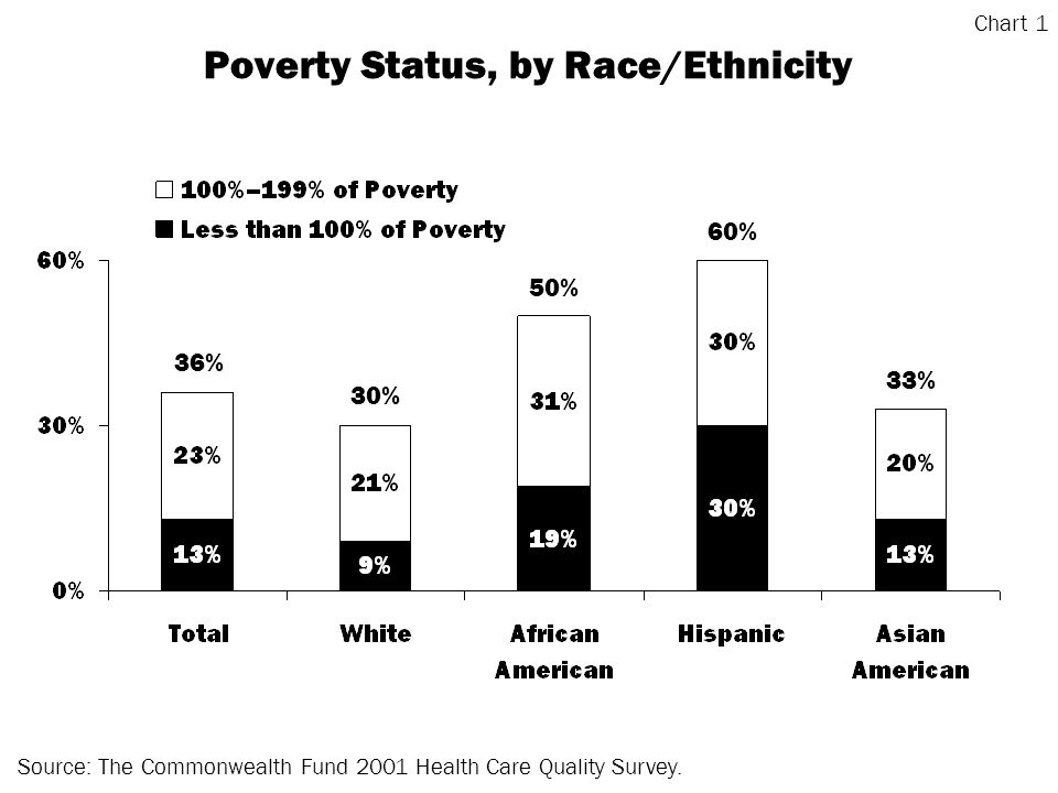 Poverty Status, by Race/Ethnicity Source: The Commonwealth Fund 2001 Health Care Quality Survey.