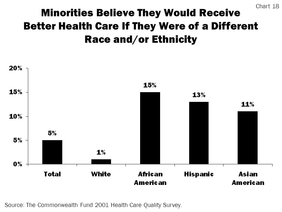 Minorities Believe They Would Receive Better Health Care If They Were of a Different Race and/or Ethnicity Source: The Commonwealth Fund 2001 Health Care Quality Survey.