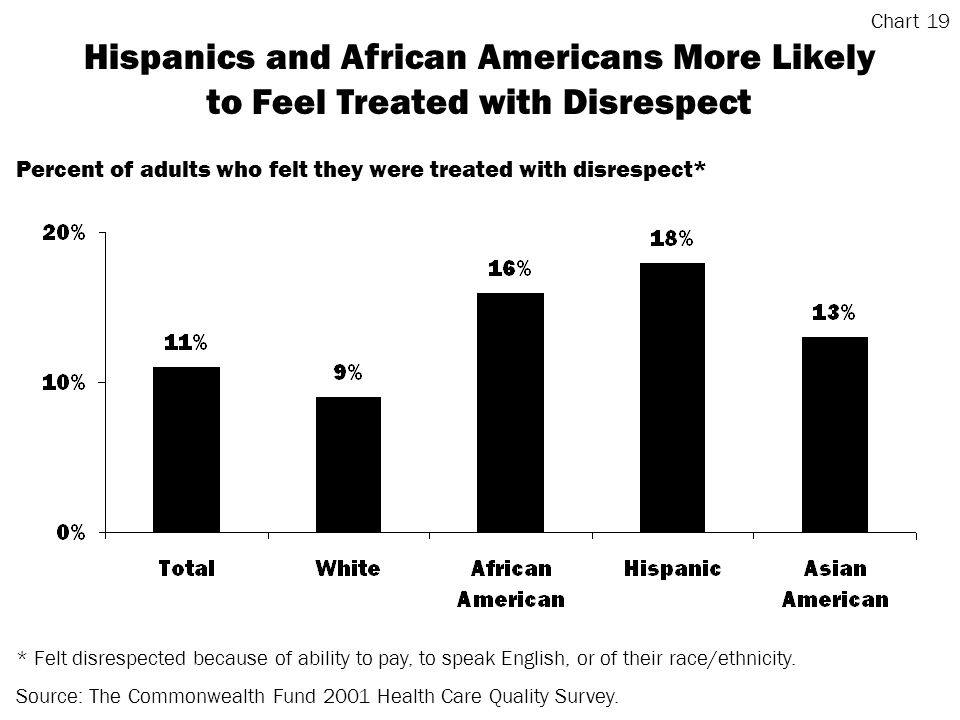 Hispanics and African Americans More Likely to Feel Treated with Disrespect * Felt disrespected because of ability to pay, to speak English, or of their race/ethnicity.