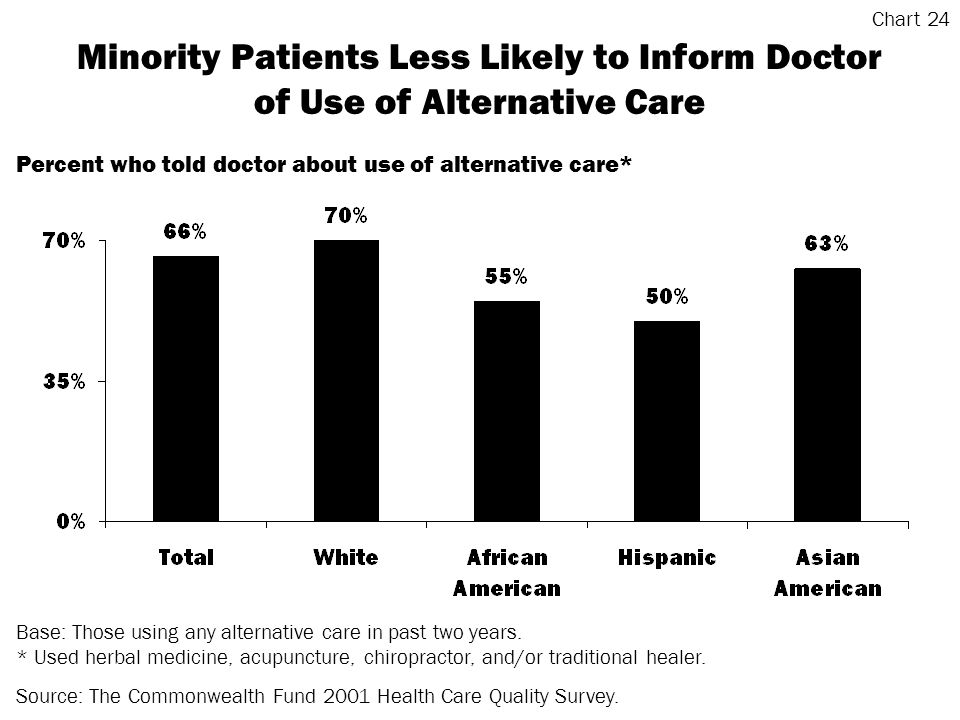 Minority Patients Less Likely to Inform Doctor of Use of Alternative Care Base: Those using any alternative care in past two years.
