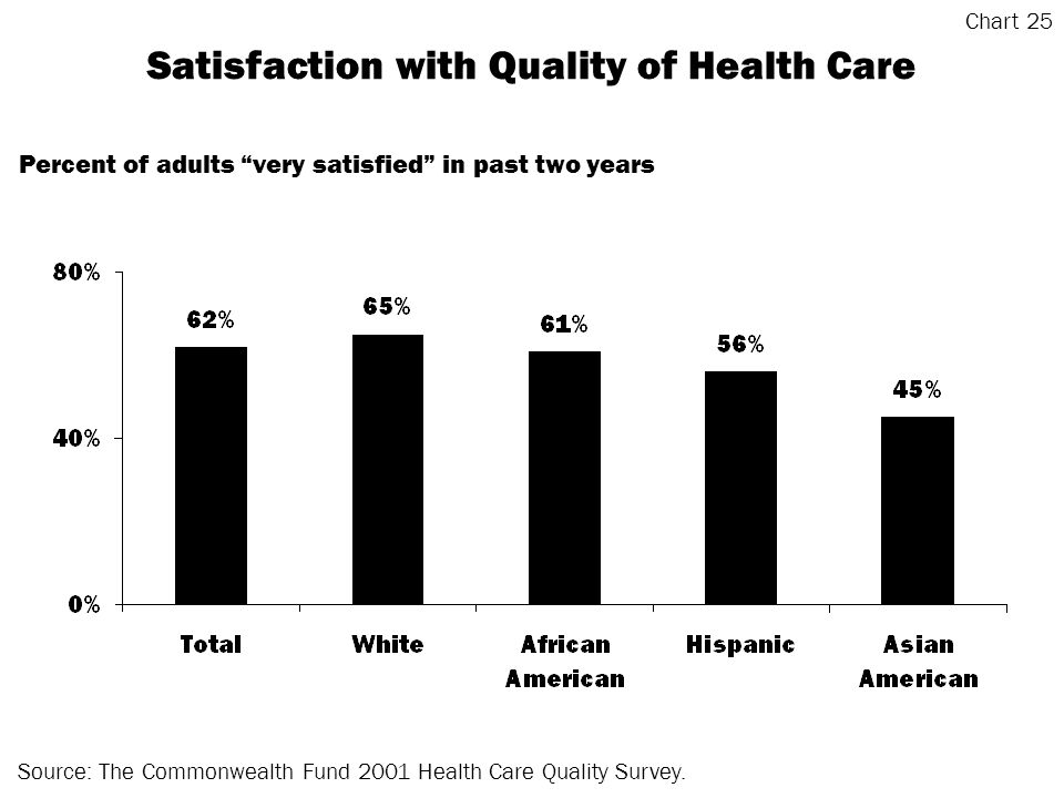 Satisfaction with Quality of Health Care Source: The Commonwealth Fund 2001 Health Care Quality Survey.