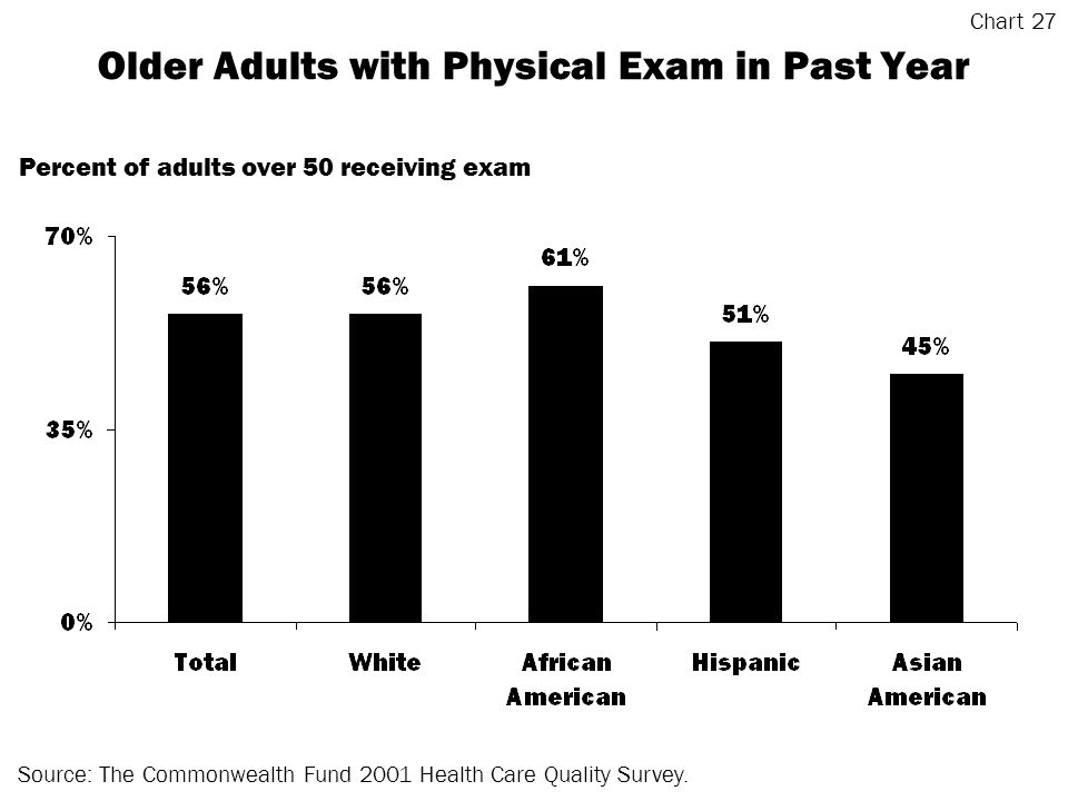 Older Adults with Physical Exam in Past Year Source: The Commonwealth Fund 2001 Health Care Quality Survey.