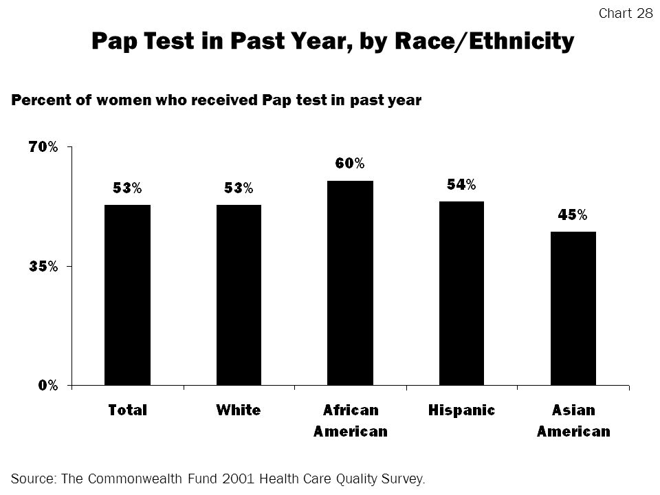 Pap Test in Past Year, by Race/Ethnicity Source: The Commonwealth Fund 2001 Health Care Quality Survey.