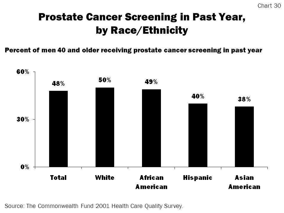 Prostate Cancer Screening in Past Year, by Race/Ethnicity Source: The Commonwealth Fund 2001 Health Care Quality Survey.