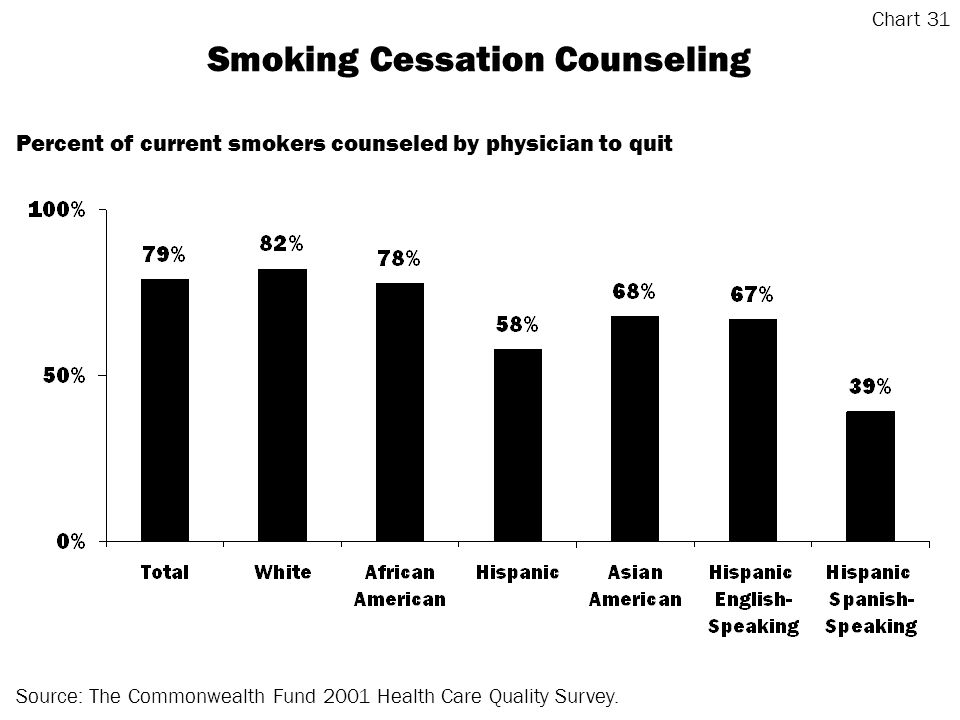 Smoking Cessation Counseling Source: The Commonwealth Fund 2001 Health Care Quality Survey.