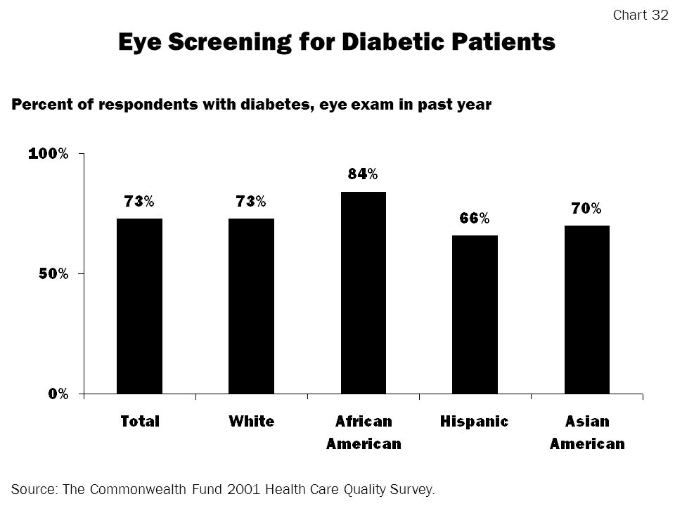 Eye Screening for Diabetic Patients Source: The Commonwealth Fund 2001 Health Care Quality Survey.