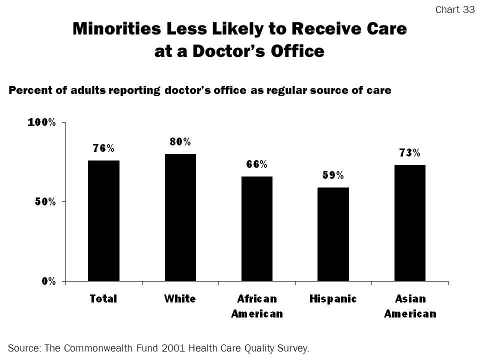 Minorities Less Likely to Receive Care at a Doctors Office Source: The Commonwealth Fund 2001 Health Care Quality Survey.