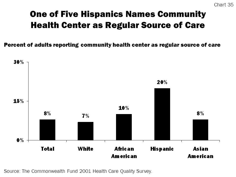 One of Five Hispanics Names Community Health Center as Regular Source of Care Source: The Commonwealth Fund 2001 Health Care Quality Survey.
