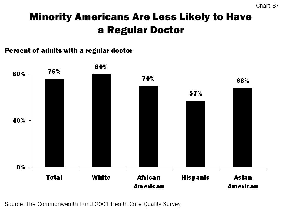 Minority Americans Are Less Likely to Have a Regular Doctor Source: The Commonwealth Fund 2001 Health Care Quality Survey.