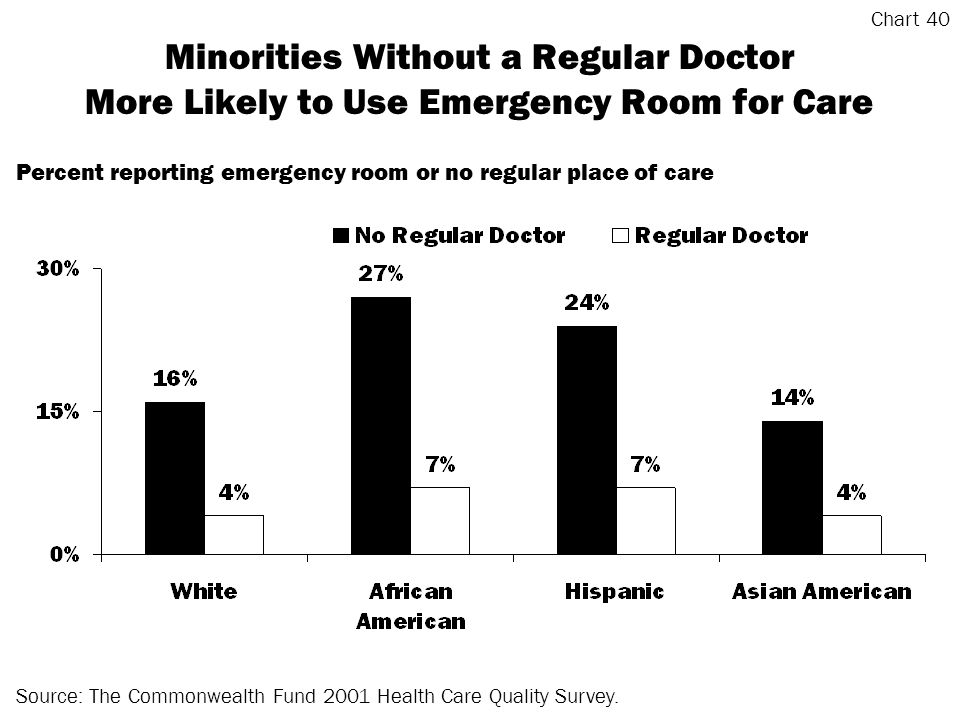 Minorities Without a Regular Doctor More Likely to Use Emergency Room for Care Source: The Commonwealth Fund 2001 Health Care Quality Survey.