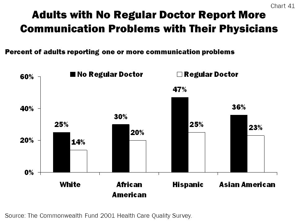 Adults with No Regular Doctor Report More Communication Problems with Their Physicians Source: The Commonwealth Fund 2001 Health Care Quality Survey.