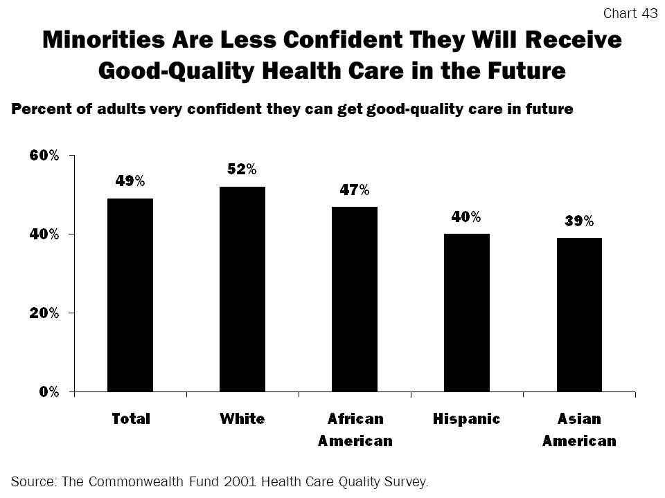 Minorities Are Less Confident They Will Receive Good-Quality Health Care in the Future Source: The Commonwealth Fund 2001 Health Care Quality Survey.