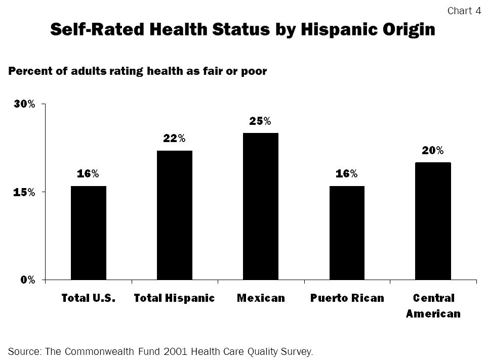 Source: The Commonwealth Fund 2001 Health Care Quality Survey.