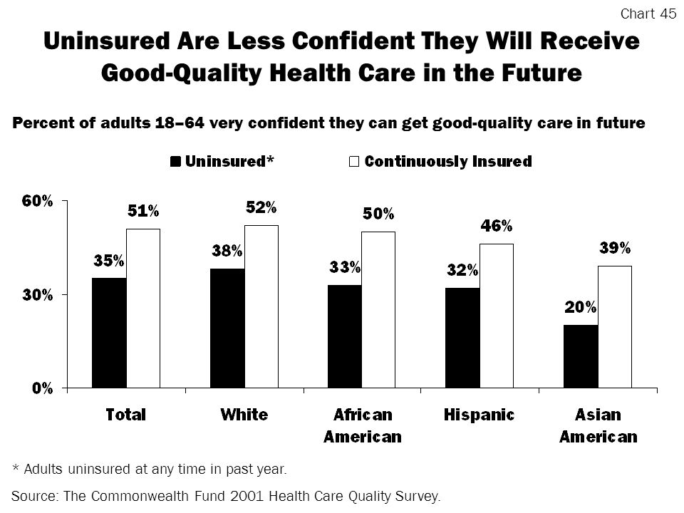 Uninsured Are Less Confident They Will Receive Good-Quality Health Care in the Future * Adults uninsured at any time in past year.