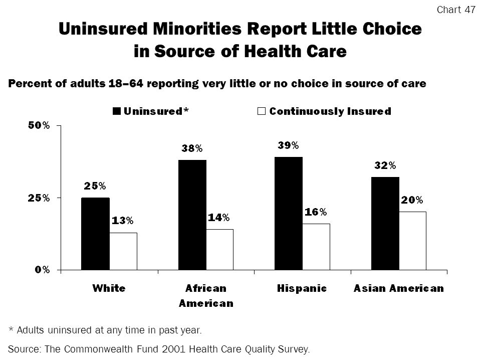 Uninsured Minorities Report Little Choice in Source of Health Care * Adults uninsured at any time in past year.