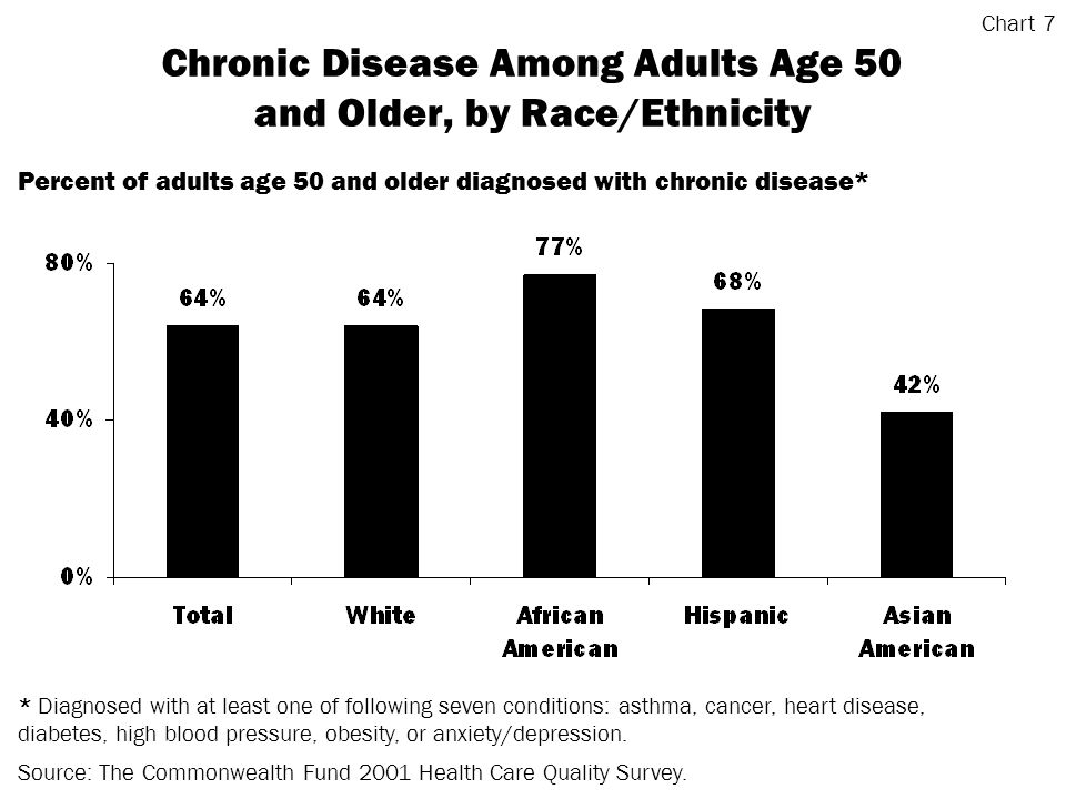 Chronic Disease Among Adults Age 50 and Older, by Race/Ethnicity Source: The Commonwealth Fund 2001 Health Care Quality Survey.
