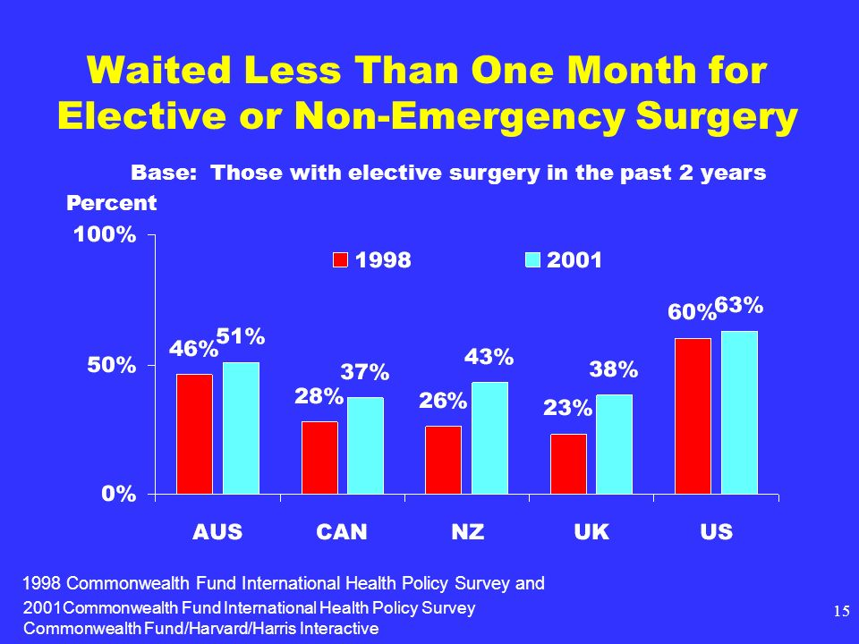 2001Commonwealth Fund International Health Policy Survey Commonwealth Fund/Harvard/Harris Interactive 15 Waited Less Than One Month for Elective or Non-Emergency Surgery Base: Those with elective surgery in the past 2 years Percent 1998 Commonwealth Fund International Health Policy Survey and