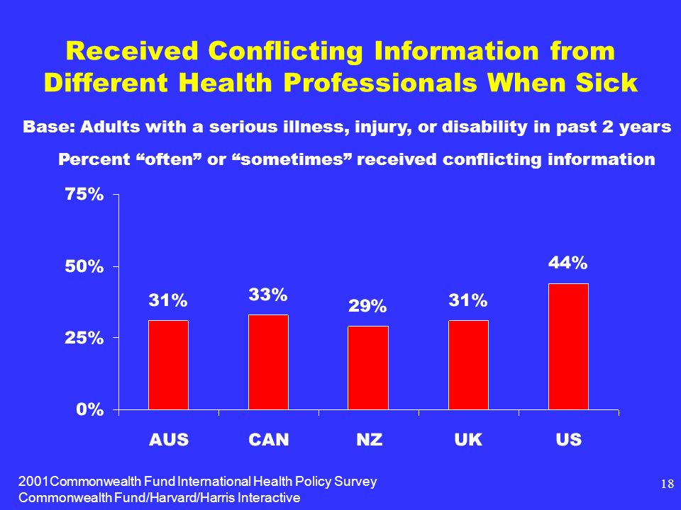2001Commonwealth Fund International Health Policy Survey Commonwealth Fund/Harvard/Harris Interactive 18 Received Conflicting Information from Different Health Professionals When Sick Percent often or sometimes received conflicting information Base: Adults with a serious illness, injury, or disability in past 2 years