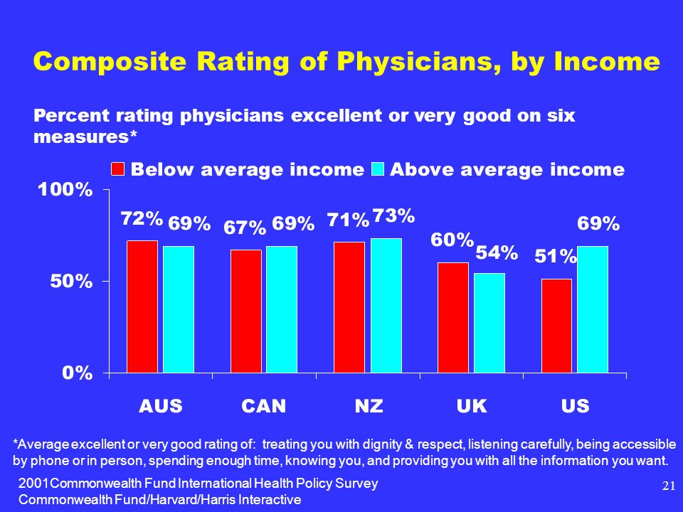2001Commonwealth Fund International Health Policy Survey Commonwealth Fund/Harvard/Harris Interactive 21 Composite Rating of Physicians, by Income Percent rating physicians excellent or very good on six measures* *Average excellent or very good rating of: treating you with dignity & respect, listening carefully, being accessible by phone or in person, spending enough time, knowing you, and providing you with all the information you want.